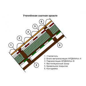 Пароизоляция Ардманол В (1,6х37,5) 60м2