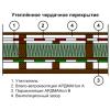 Пароизоляция Ардманол В