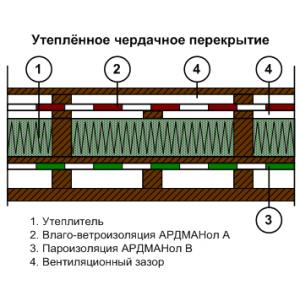 Влаго-ветрозащита Ардманол А (1,6х37,5м) (60м2)